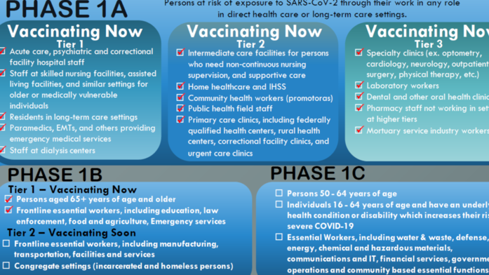 Do you think Riverside County will enter the next phase of vaccine distribution as planned in March?